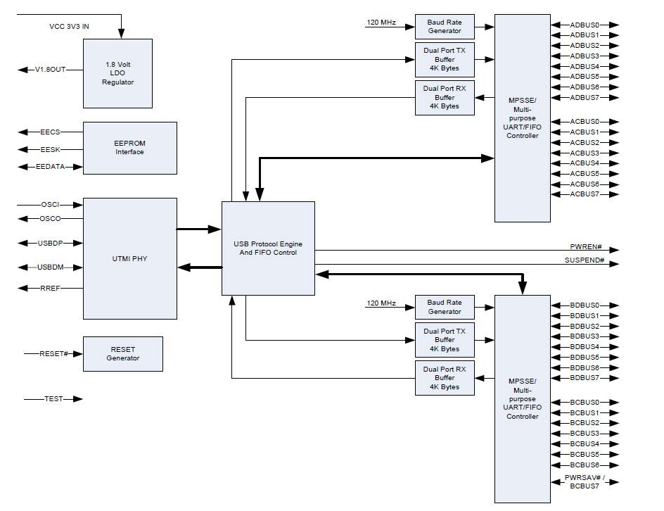 Функциональная схема FT2232HQ