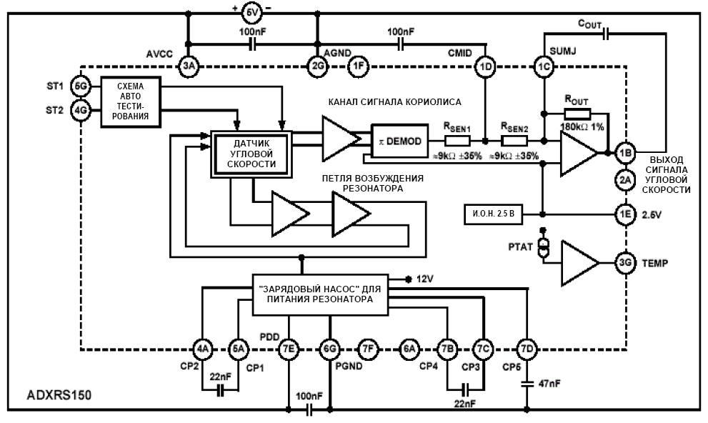 Структурная схема гироскопа