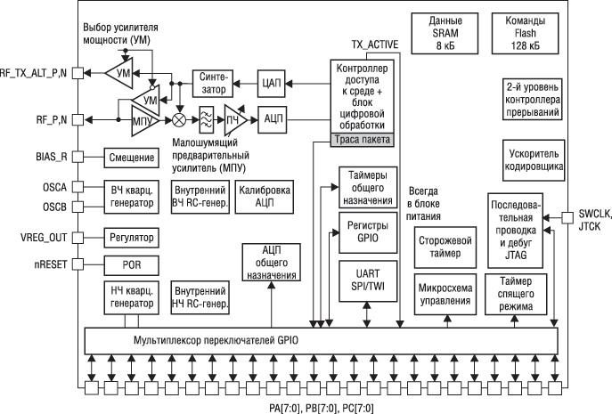 STM32W108 показана на рис.1. Структурная схема.  Реализация протокола 6LoWPAN и пользовательских протоколов.
