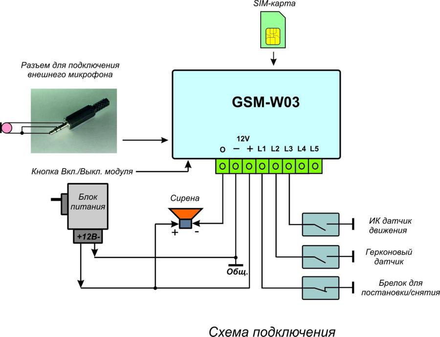 Модуль GSM-W03 позволяет: