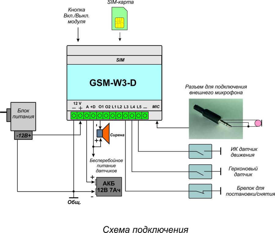 Модуль GSM-W3-DIN позволяет:
